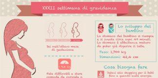 32 settimana di gravidanza trentaduesima settimana di gravidanza