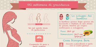 21 settimana di gravidanza ventunesima settimana di gravidanza