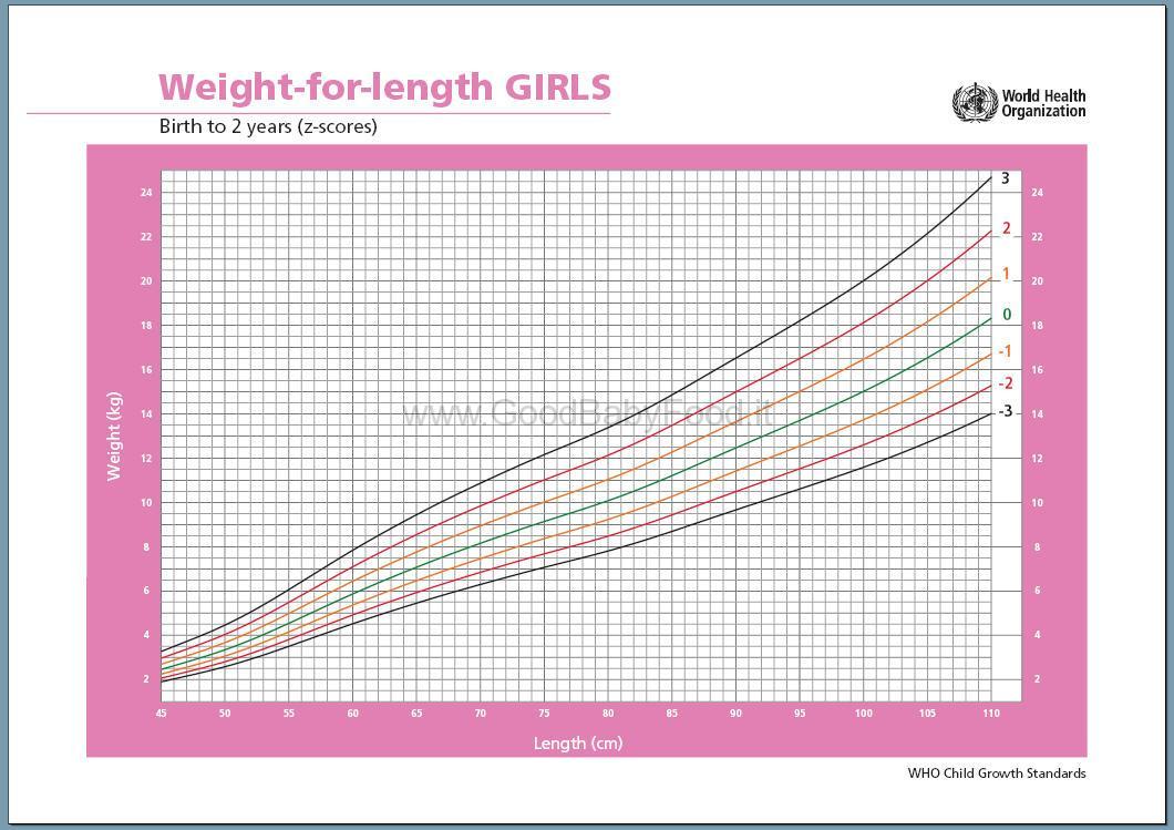 Curva di Crescita - Tabelle peso altezza Femmine